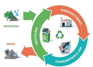Tiêu chuẩn hóa nền kinh tế tuần hoàn - nỗ lực vì mục tiêu phát triển bền vững