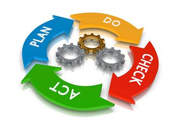 ISO 14001:2015 – Khoản 10  Cải tiến