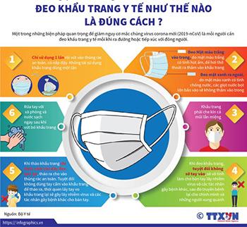 Quyết định Số: 1444/QĐ-BYT của Bộ Y tế Về việc hướng dẫn tạm thời về lựa chọn và sử dụng khẩu trang trong phòng chống dịch COVID-19